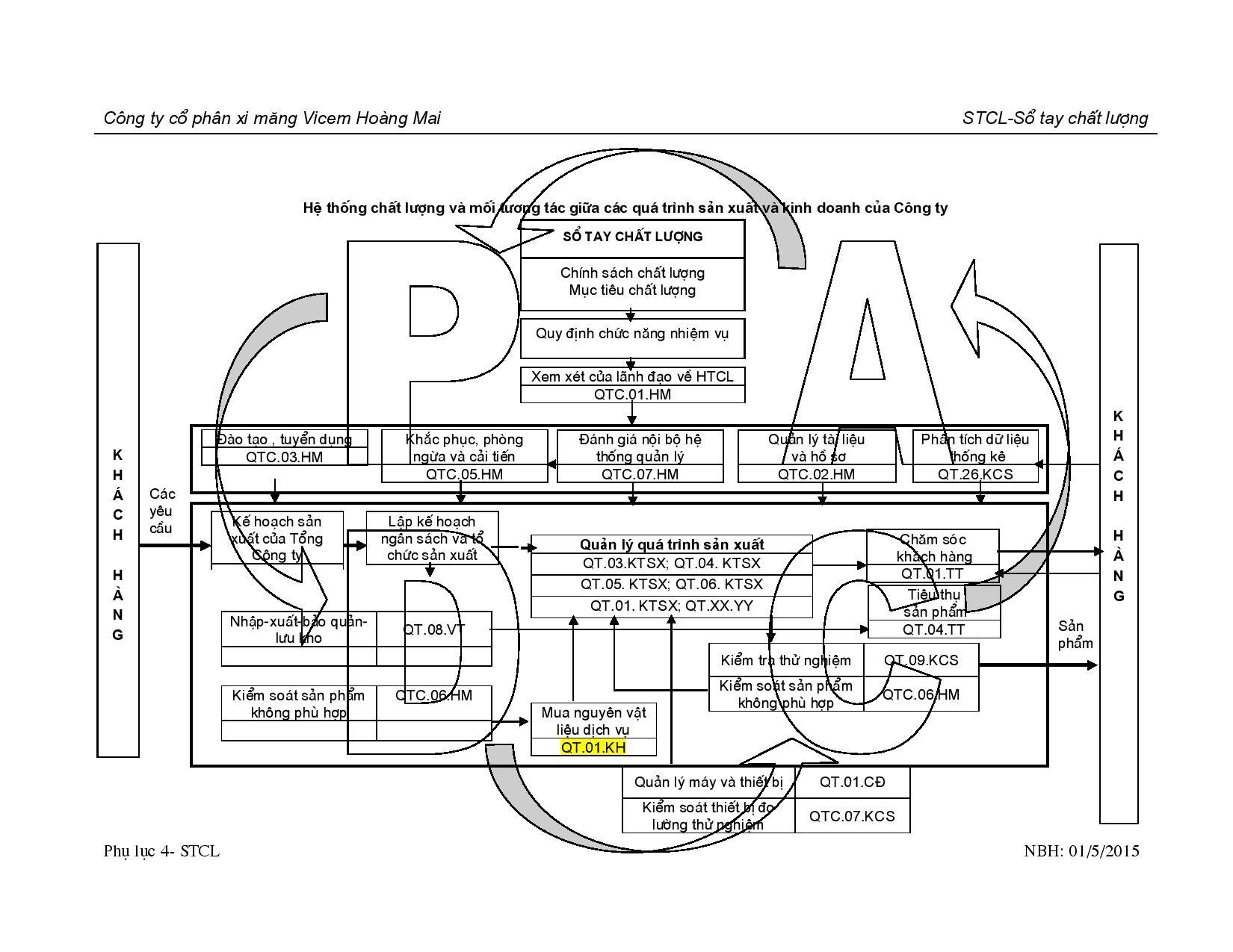PL 04 HT CL-MT tương tác SXKD-